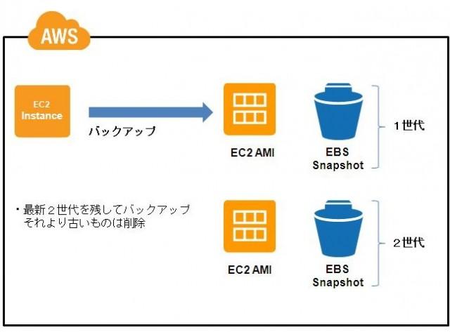 EC2バックアップ