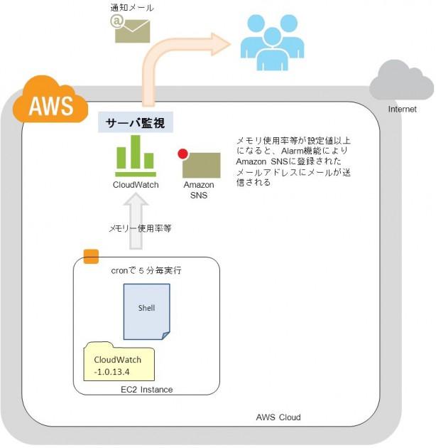 CloudWatchを使用してサーバ監視